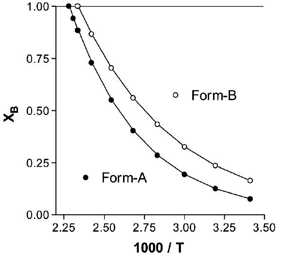 Formulation Development Thermodynamic vs. Kinetic