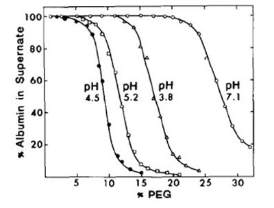 Phase Separation of Proteins by Poly-ethylene Glycols