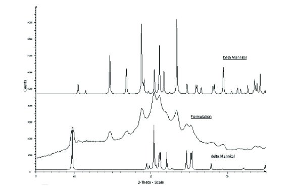 Powder X-ray Diffraction and its Application to