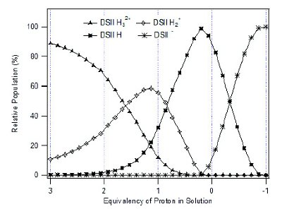 Raman Scattering as a Probe for Properties of Active