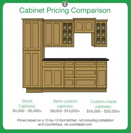 kitchen cabinet pricing marble top cart cabinets angie s list graphic