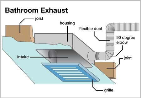 How to Choose a Bathroom Exhaust Fan | Angie's List