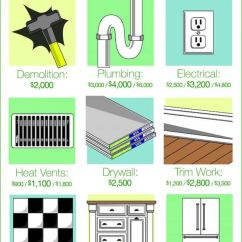 Kitchen Renovation Costs Nj Confidential Book How Much Should A Remodel Cost Angie S List Remodeling