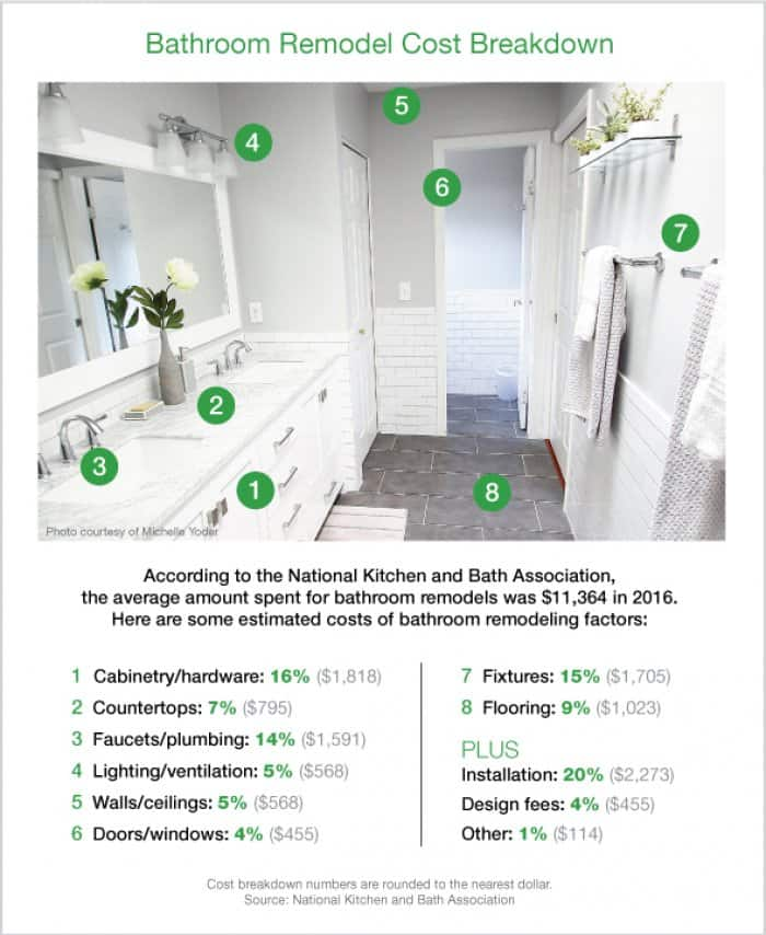 kitchen renovation costs nj oil rubbed bronze sink how much does a bathroom remodel cost angie s list graphic by emily svenson