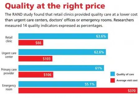 Urgent Care Clinics vs Emergency Rooms  Angies List