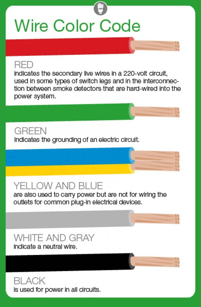 Illustration showing electrical wire colors and their purpose also what do color codes mean angie   list rh angieslist