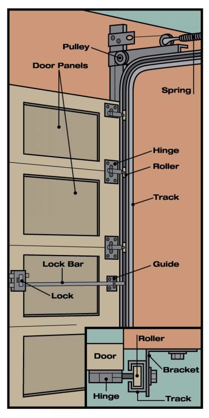 Anatomy of a Garage Door  Angies List