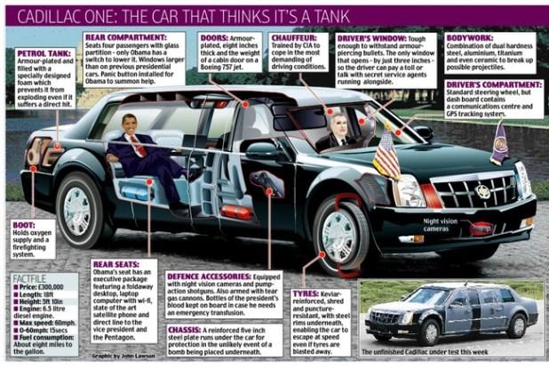 Đằng sau chiếc xe Cadilac chở Tống Mỹ Barack Obama cả một câu chuyện thú vị