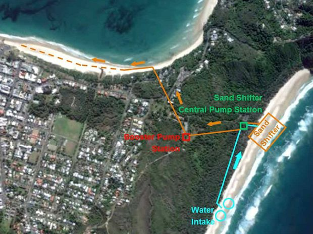 One of the options for sand replenishment from Tallow to Clarkes Beach (right). A near-shore sand pumping system in operation at Noosa Heads (above and below)