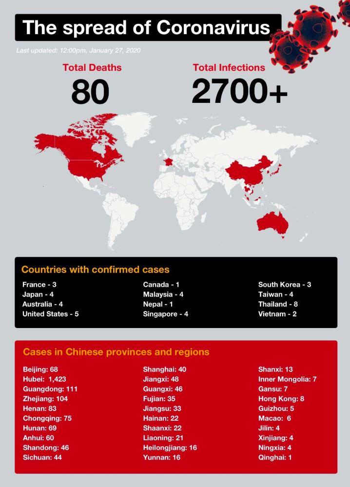 Fifth Aussie case confirmed as coronavirus kills 80   Chronicle