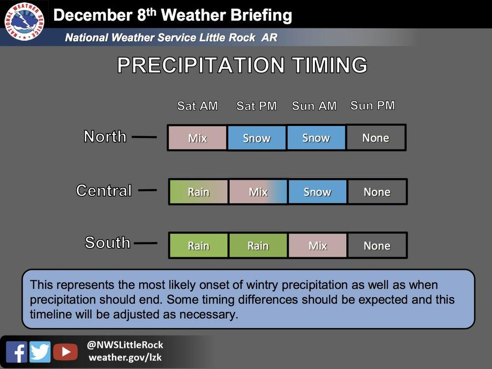 """Ce graphique du Service météorologique national détaille les précipitations prévues et le calendrier dans l'Arkansas. """"style ="""" largeur: 100%"""