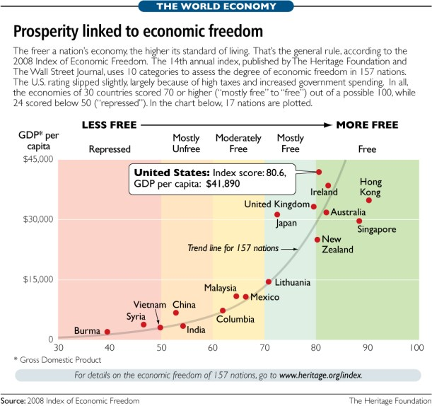 Image result for freedom and prosperity correlation