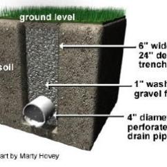 French Drain Design Diagram Detached Garage Sub Panel Wiring How To Build It The Right Way Kg Landscape Management