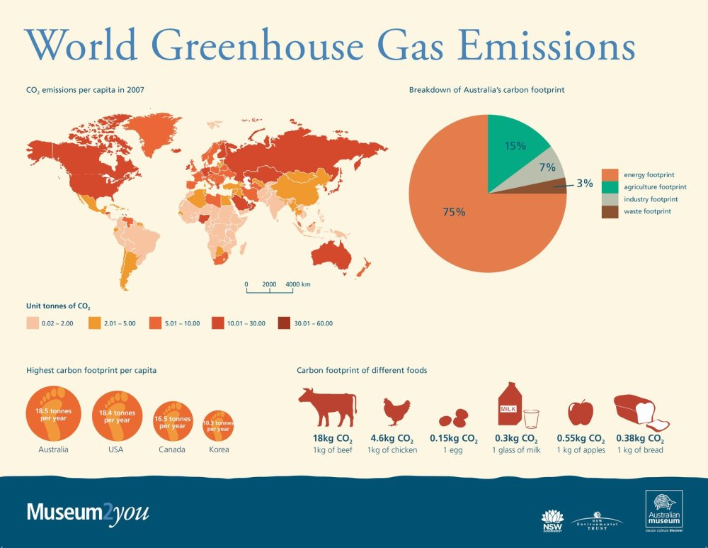medium resolution of greenhouse gases