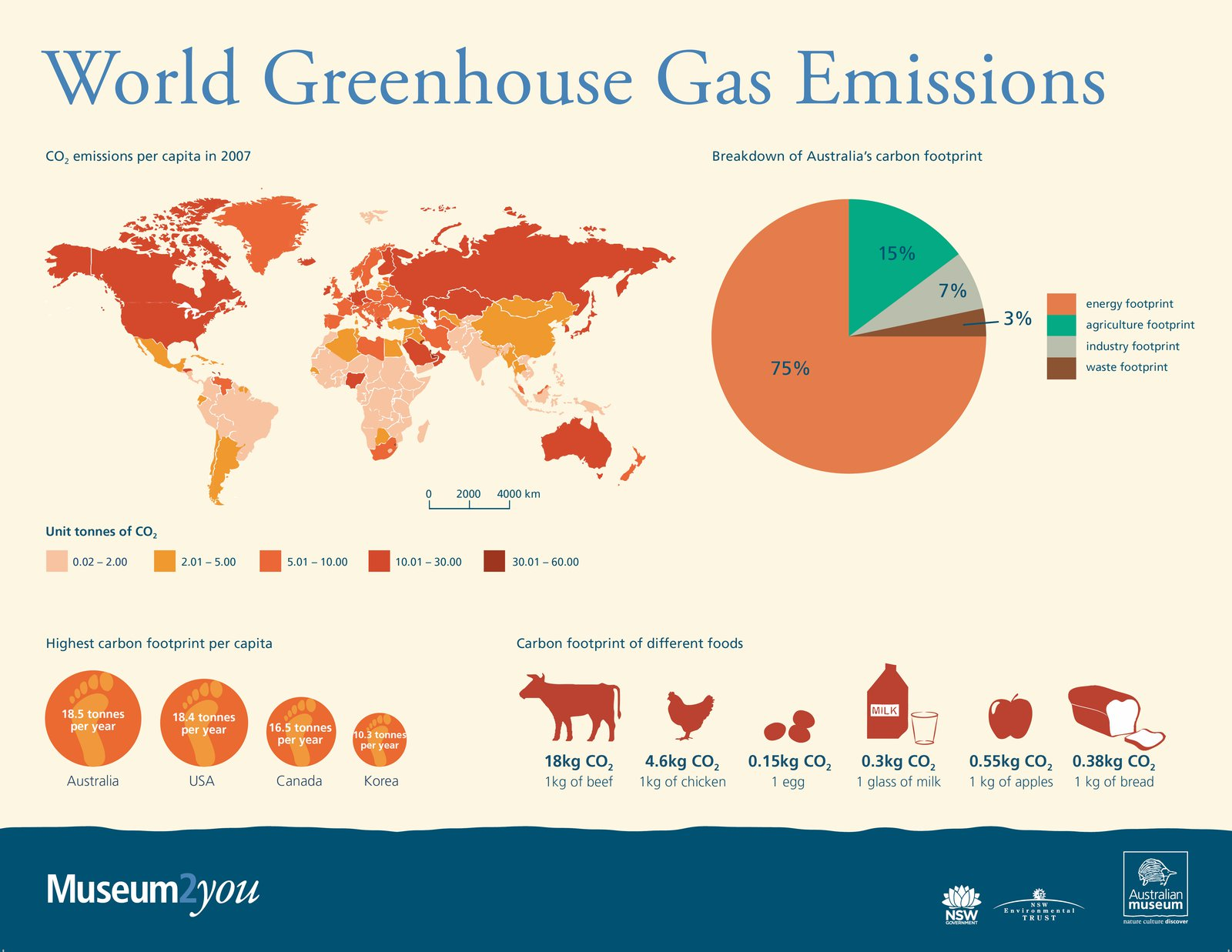 hight resolution of greenhouse gases