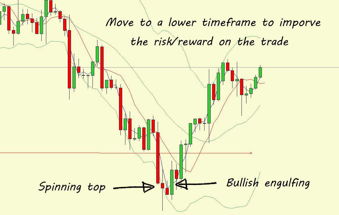 hight resolution of  pattern a spinning top followed by the bullish engulfing candle that would have allowed you to get in earlier and improve the risk reward ratio