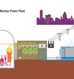 nuclear plant diagram [ 2000 x 1500 Pixel ]