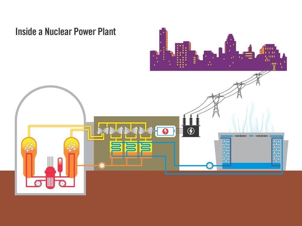 medium resolution of nuclear plant diagram
