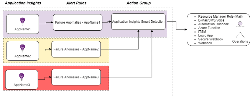 Azure Monitor for PaaS services, where is the AI and how do I ARM it?