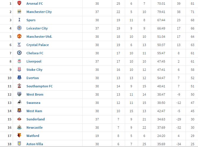 The Definitive List Of Premier League Winners By Calendar
