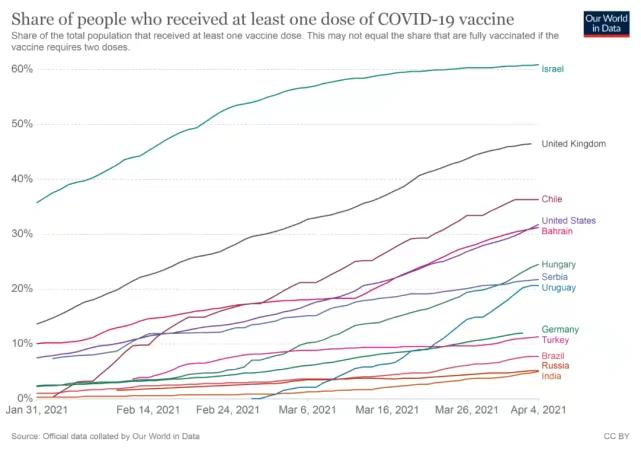 自今年2月以来,接受过至少一剂疫苗的所有国家的人口比例。 图片来源:我们的数据世界