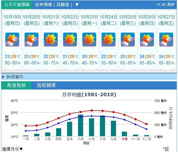 季候風周末殺到 下周一跌至20℃ | 社會事 | 巴士的報