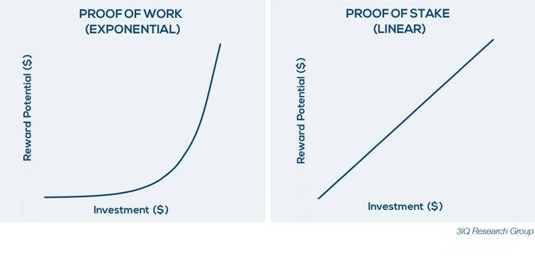 Comparing proof of work vs proof of stake