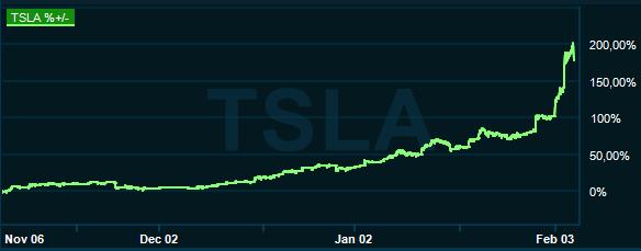 Teslas galna uppgång den 4 februari 2020 aktiekurva från Google bildsök