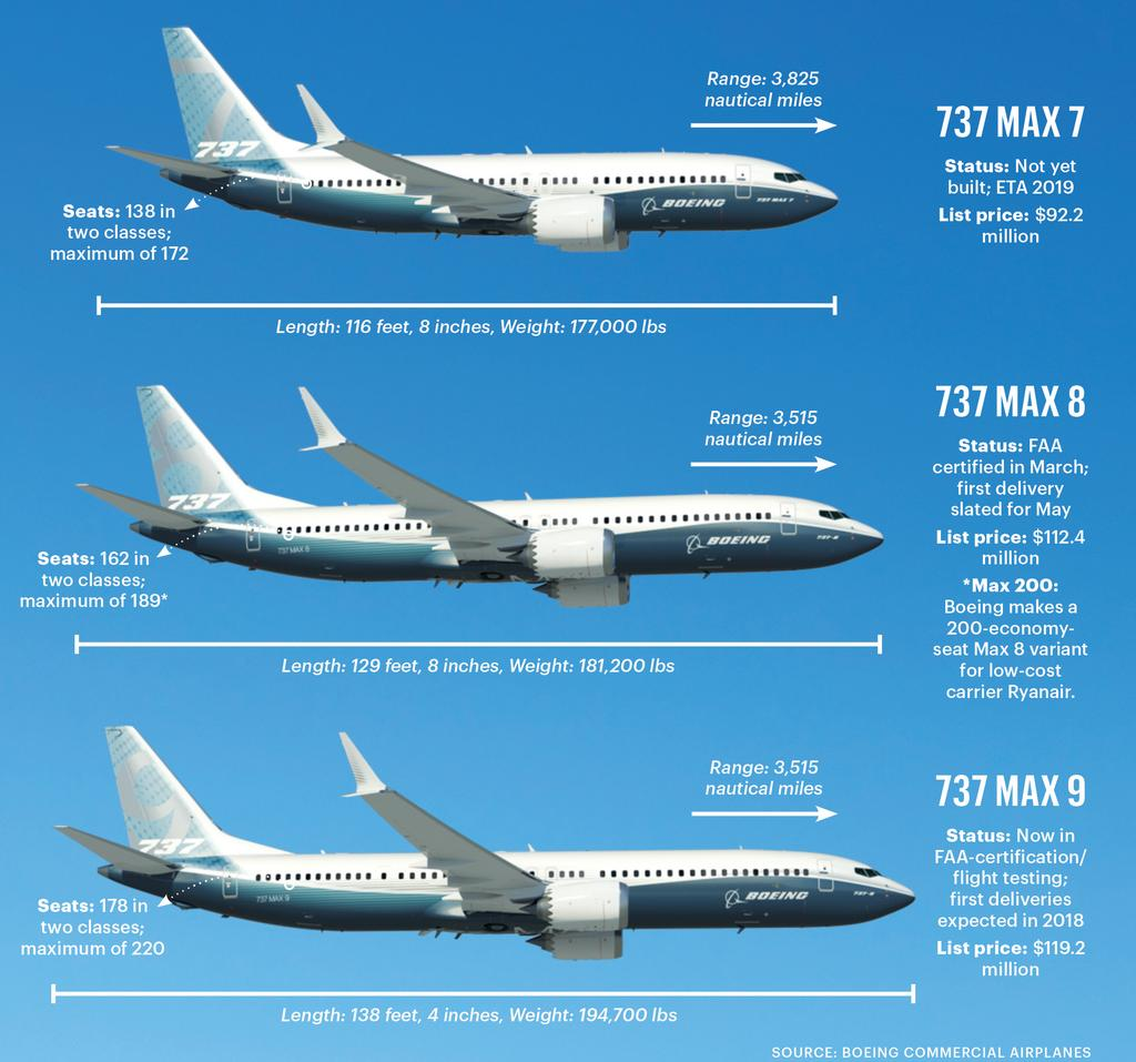 Image result for images of boeing 737 max 8