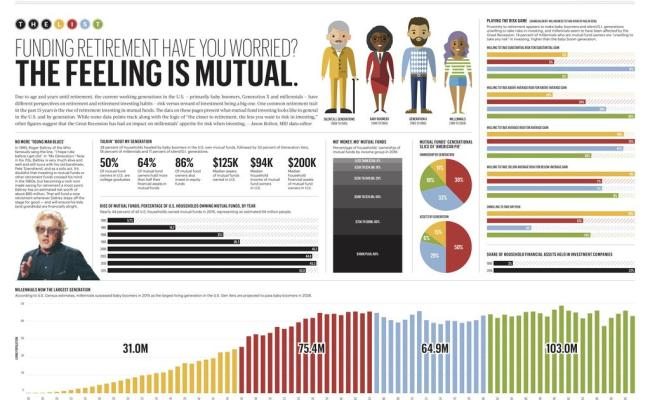 Mutual Fund Data In U S And By Generation Millennials