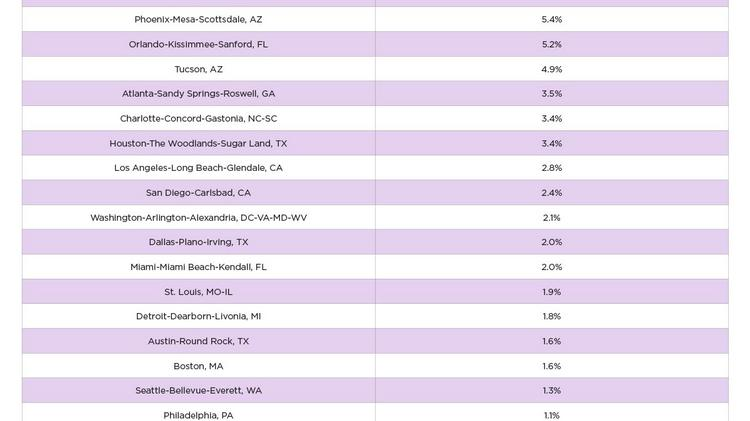 Phoenix had the second highest year-over-year rent price increase at 5.4 percent, just behind Las Vegas.