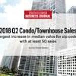 Prices for condos rising fastest in these South Florida neighborhoods