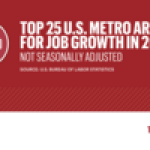 Here's how South Florida stacks up among the top job-gaining US metros