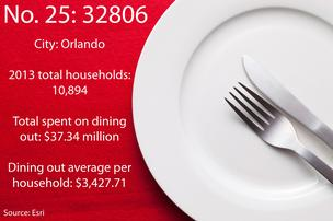 See who spends the most on dining out in Central Florida