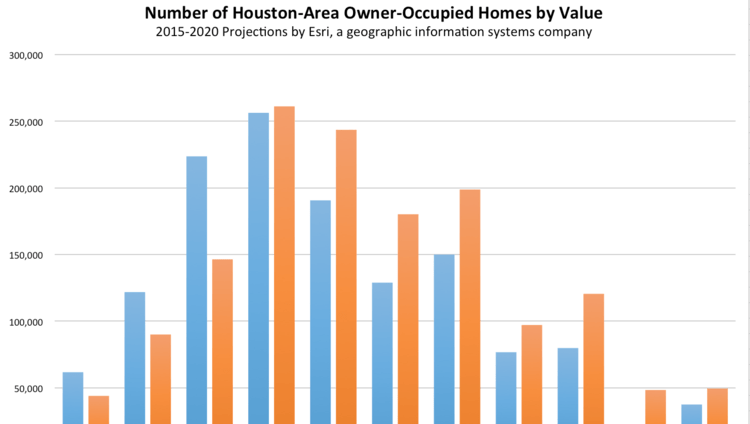 The graph above uses data and projections from Esri, a geographic information systems company. Blue columns indicate the number of owner-occupied housing units at each price point in 2015, and the orange columns indicate the number of owner-occupied housing units at each price point in 2020.