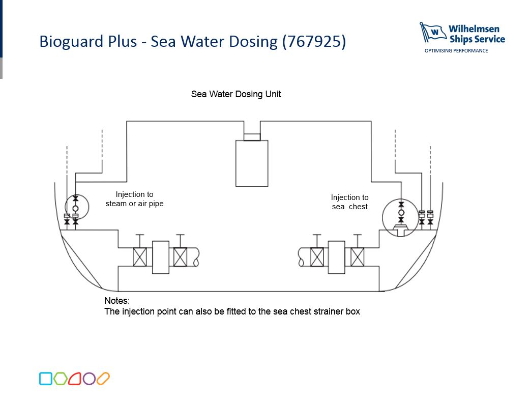 bioguard plus dosing points [ 1193 x 900 Pixel ]