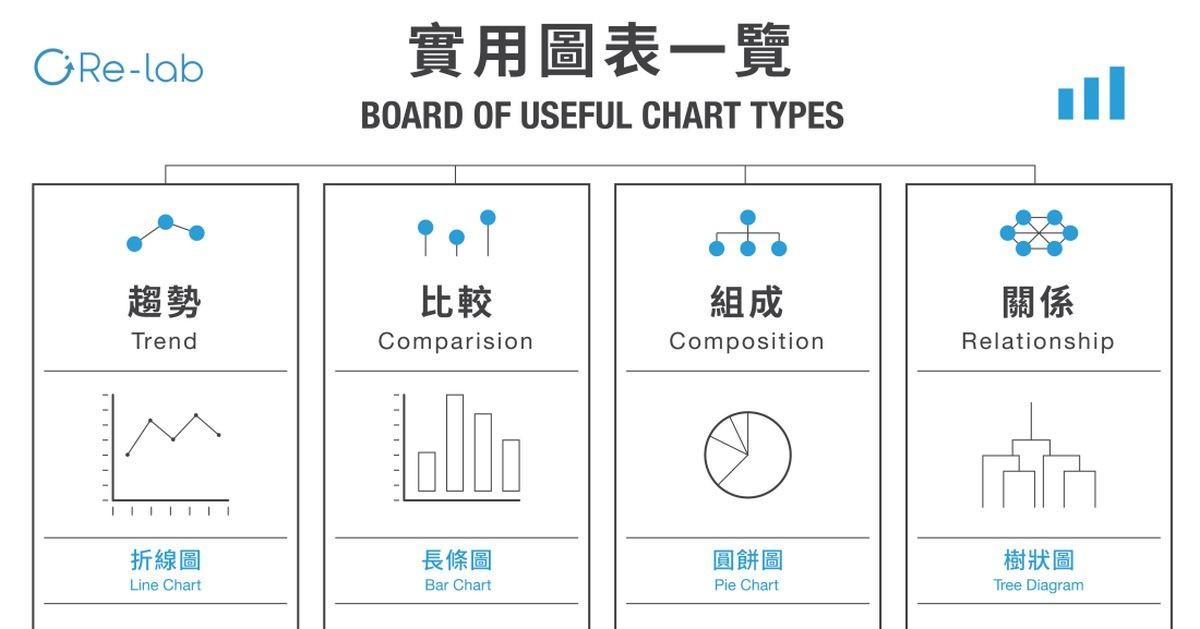 讓圖表幫你把話說清楚!20 種常用資訊圖表使用時機,都幫你整理好了 經理人