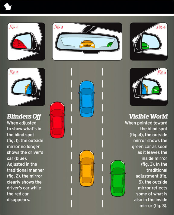 Adjust a car's sideview mirrors to eliminate blind spots ...