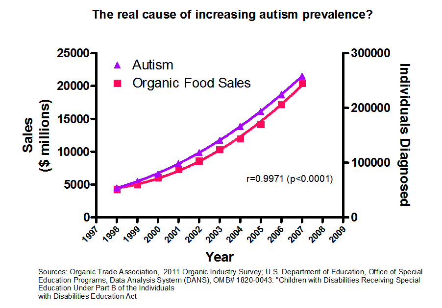 Correlation between autism diagnosis and organic food sales