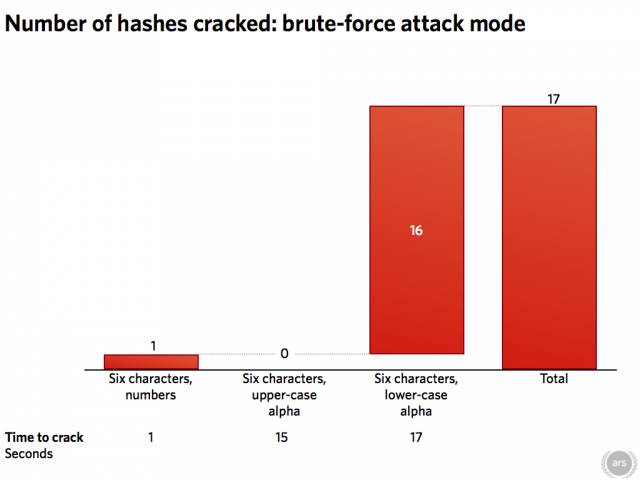 Nuts-and-bolts look at password cracking