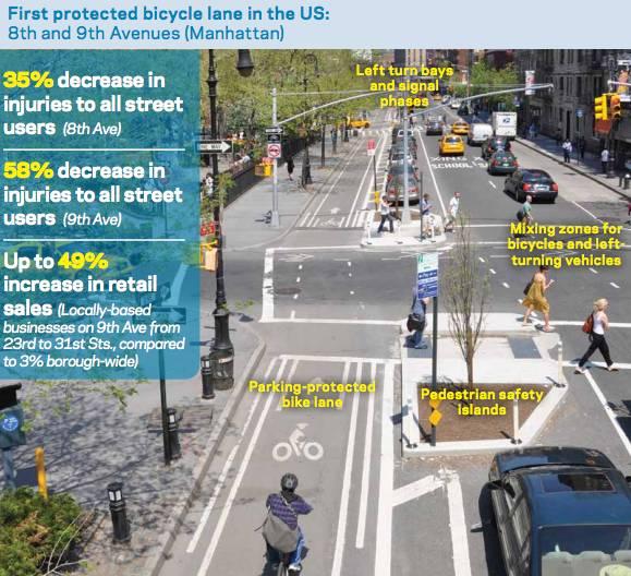 Bike lanes led to 49% increase in retail sales
