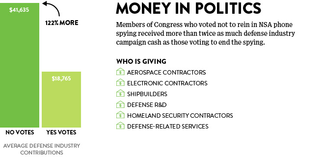 Bribery: pro-NSA Congressional voters got twice the defense industry campaign contributions