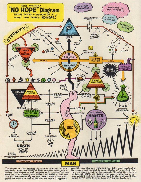 The Weirdo  U201cno Hope U201d Diagram  By R  Crumb    Boing Boing