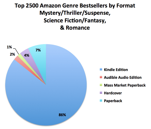 Self-published ebooks: the surprising data from Amazon