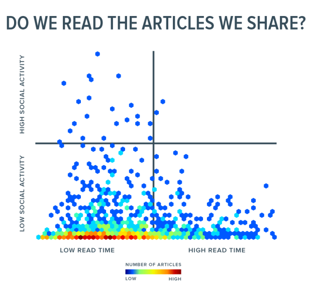 How we read and share online