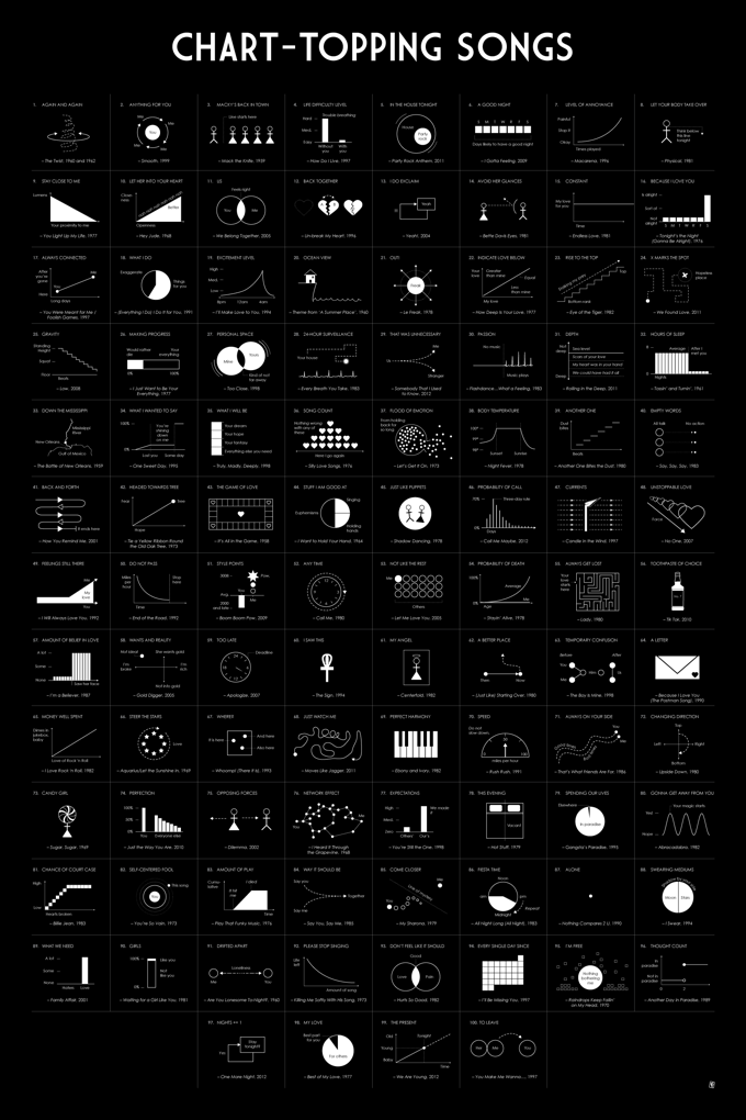 Top 100 Billboard songs of all time represented with charts and diagrams
