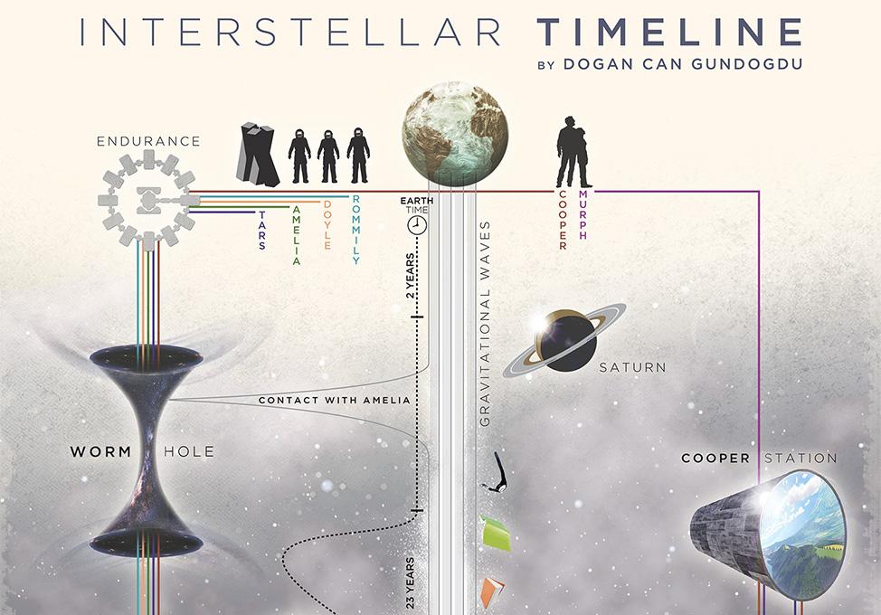 U0026 39 Interstellar U0026 39  Timeline In One Convenient Graph    Boing Boing