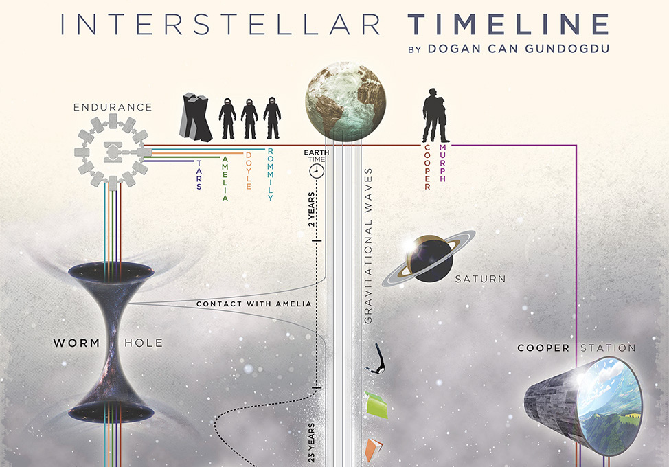 U0026 39 Interstellar U0026 39  Timeline In One Convenient Graph    Boing Boing