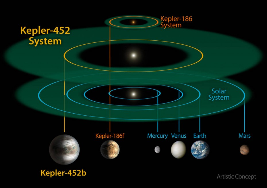 This size and scale of the Kepler-452 system compared alongside the Kepler-186 system and the solar system. Kepler-186 is a miniature solar system that would fit entirely inside the orbit of Mercury. Larger size here. NASA/JPL-CalTech/R. Hurt