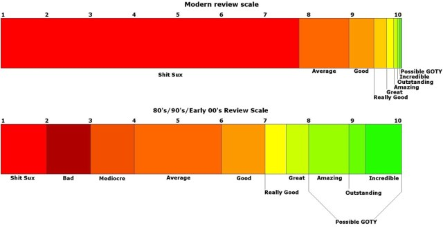 There's nothing new about the 7-9 rating scale for video games
